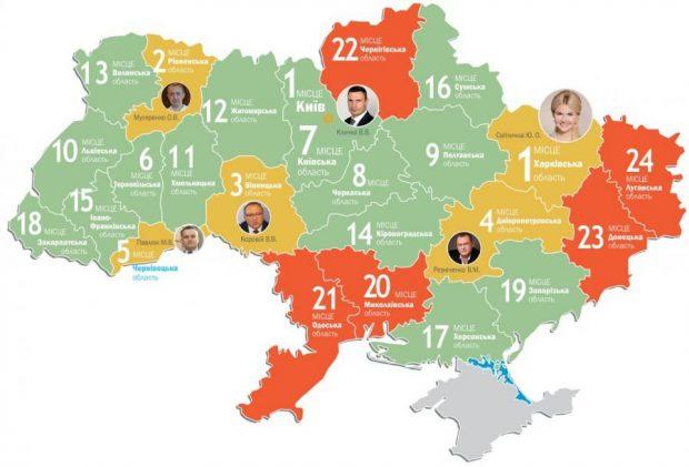 Харьковщина вновь возглавила рейтинг социально-экономического развития областей Украины